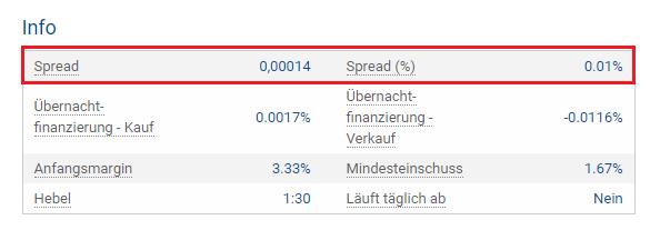 Plus500 Spreads beim Swissie